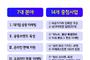 경상북도,「사회적경제기업 판매 활성화 7대 중점사업」전략추진