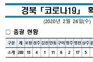 """경상북도 재난안전대책본부, """"2월 26일(수) 코로나19 대응 현황 브리핑"""""""