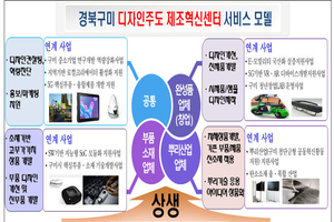 """""""구미시, 디자인 주도 제조혁신센터를 품다!"""""""